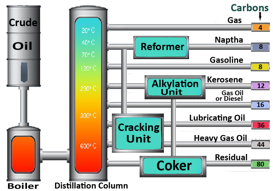 Oil Refinery Processes Flow Diagram http://www.top-petroleum.com/refinery.php